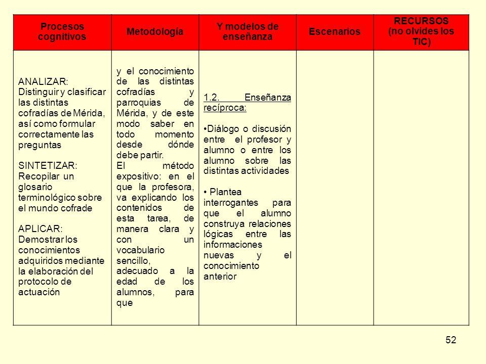 Procesos cognitivosMetodología. Y modelos de enseñanza. Escenarios. RECURSOS. (no olvides los TIC)