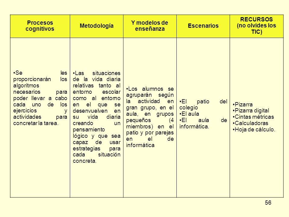 Procesos cognitivos Metodología. Y modelos de enseñanza. Escenarios. RECURSOS. (no olvides los TIC)