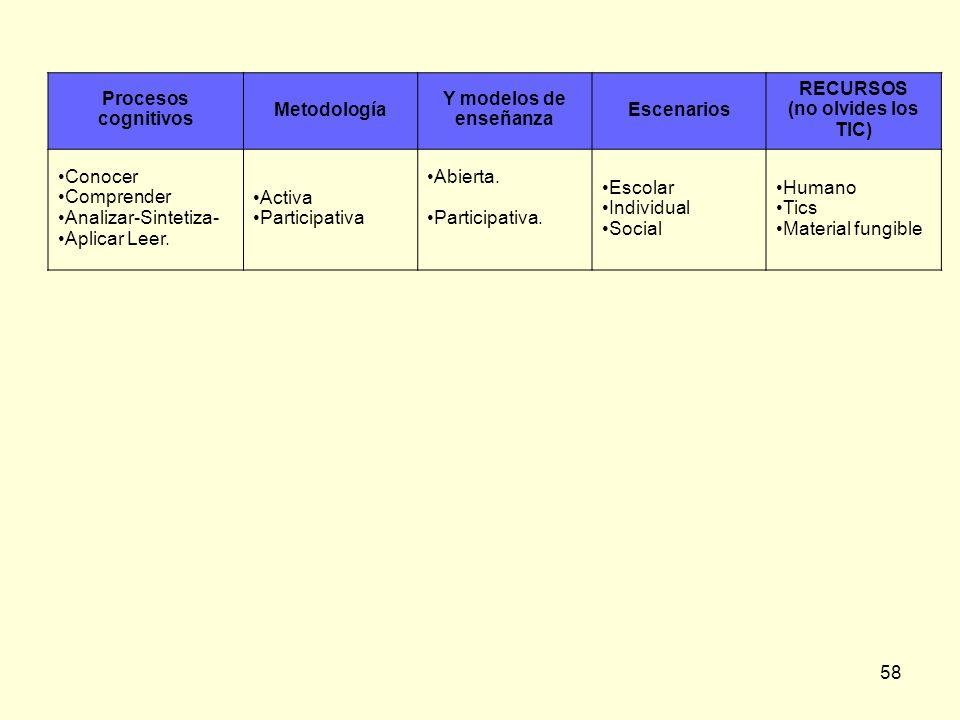 Procesos cognitivosMetodología. Y modelos de enseñanza. Escenarios. RECURSOS. (no olvides los TIC) Conocer.
