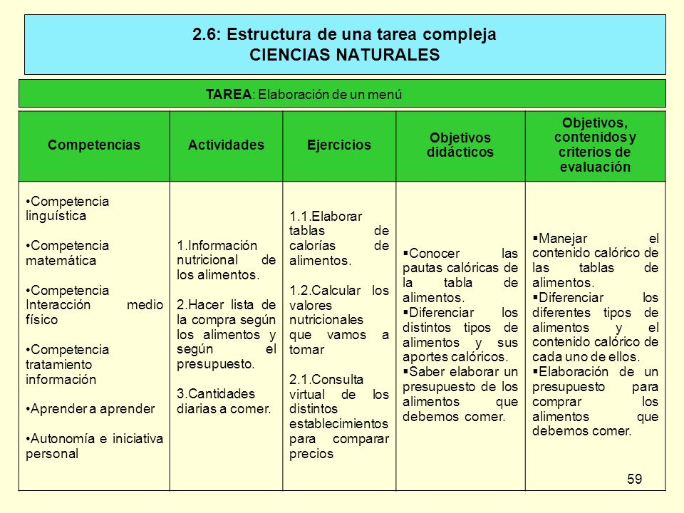 2.6: Estructura de una tarea compleja CIENCIAS NATURALES