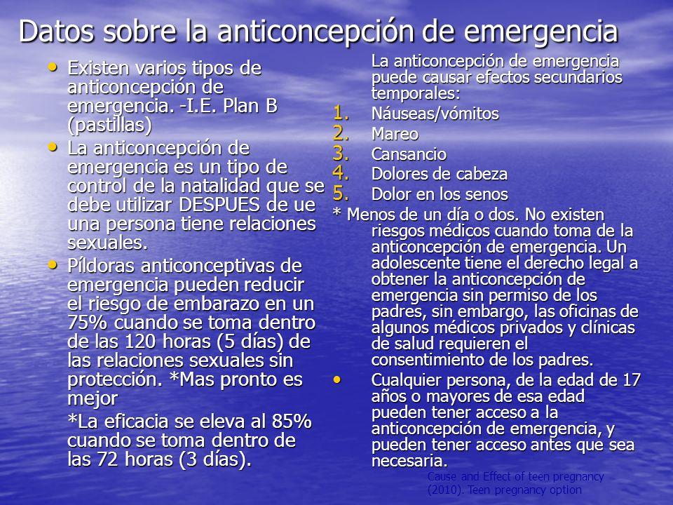 Datos sobre la anticoncepción de emergencia