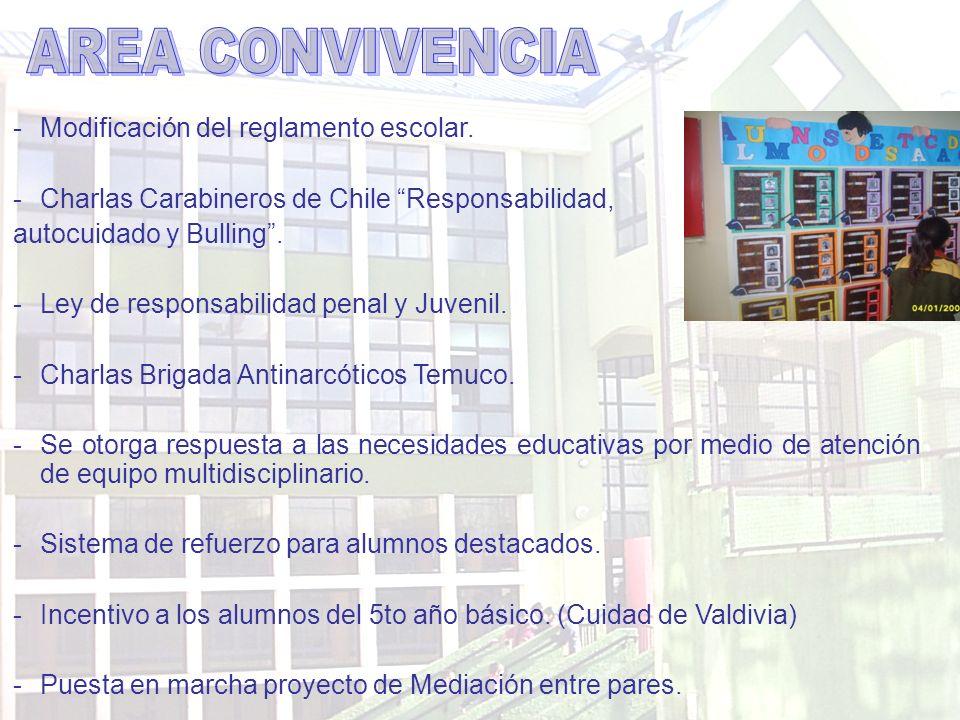 AREA CONVIVENCIA Modificación del reglamento escolar.