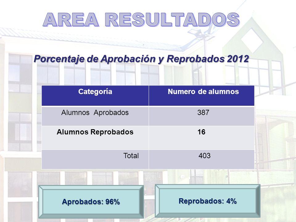 Porcentaje de Aprobación y Reprobados 2012