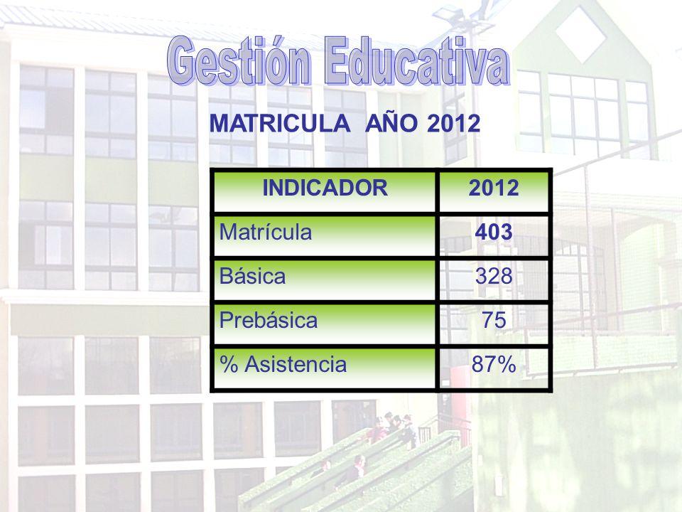 Gestión Educativa MATRICULA AÑO 2012 INDICADOR 2012 Matrícula 403