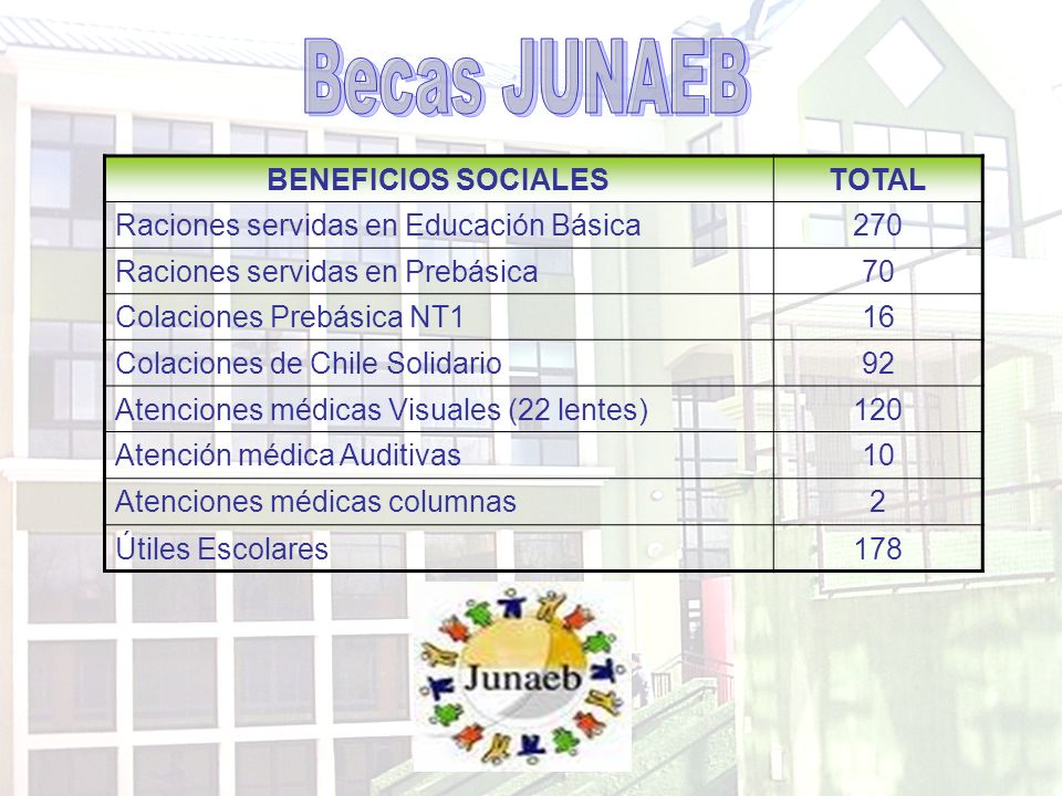 Becas JUNAEB BENEFICIOS SOCIALES TOTAL