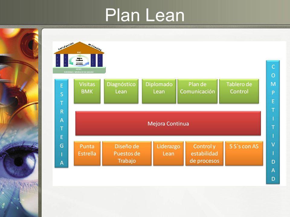 Plan Lean