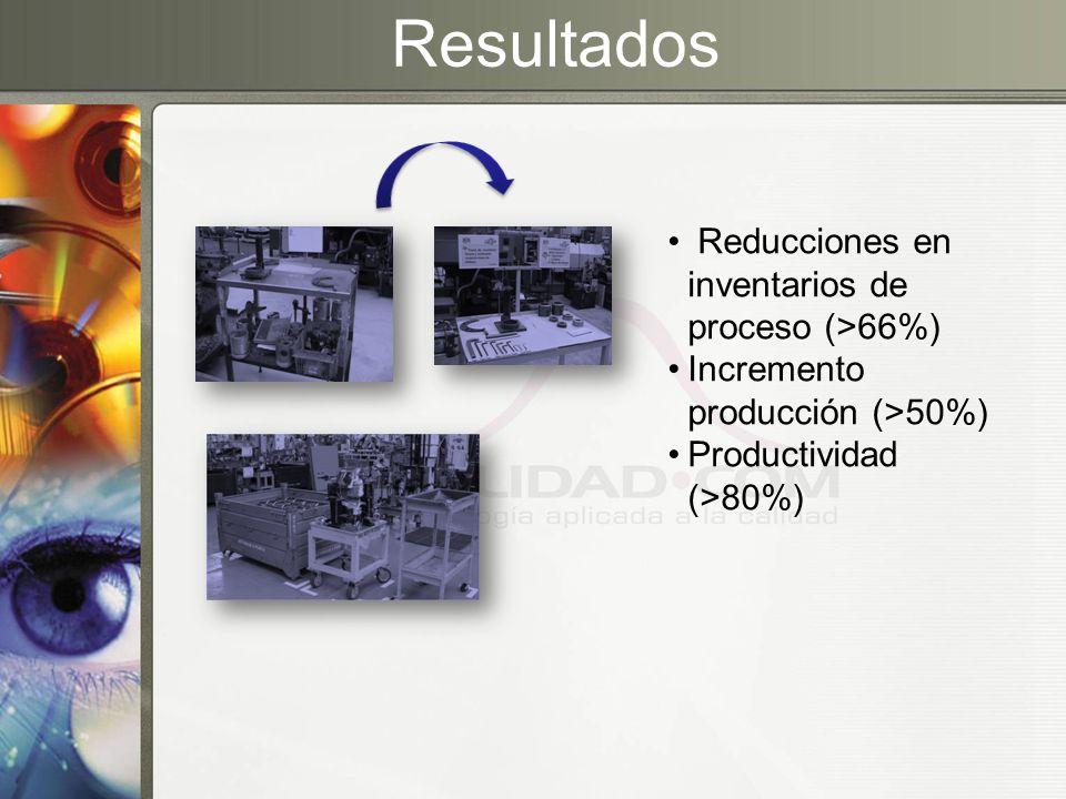 Resultados Reducciones en inventarios de proceso (>66%)