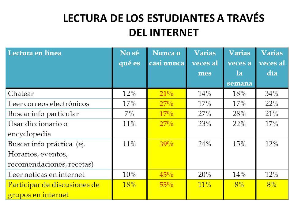 Lectura de los estudiantes a través del internet