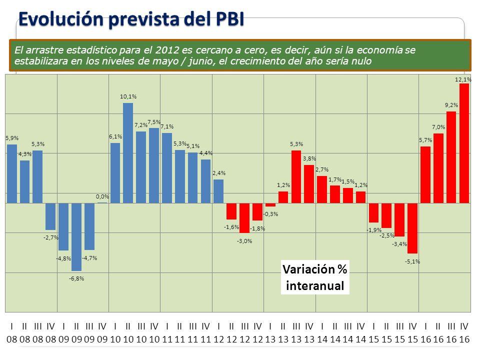 Evolución prevista del PBI