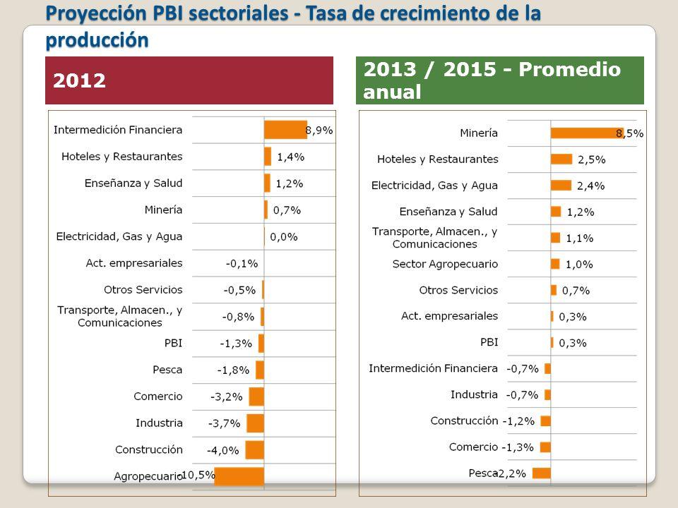 Proyección PBI sectoriales - Tasa de crecimiento de la producción