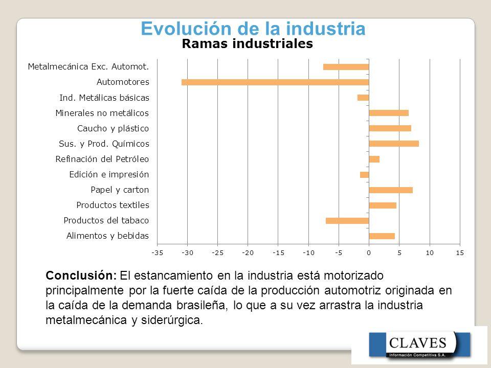 Evolución de la industria