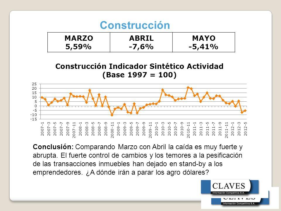 Construcción MARZO 5,59% ABRIL -7,6% MAYO -5,41%