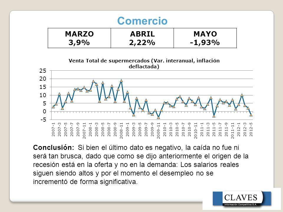 Comercio MARZO 3,9% ABRIL 2,22% MAYO -1,93%