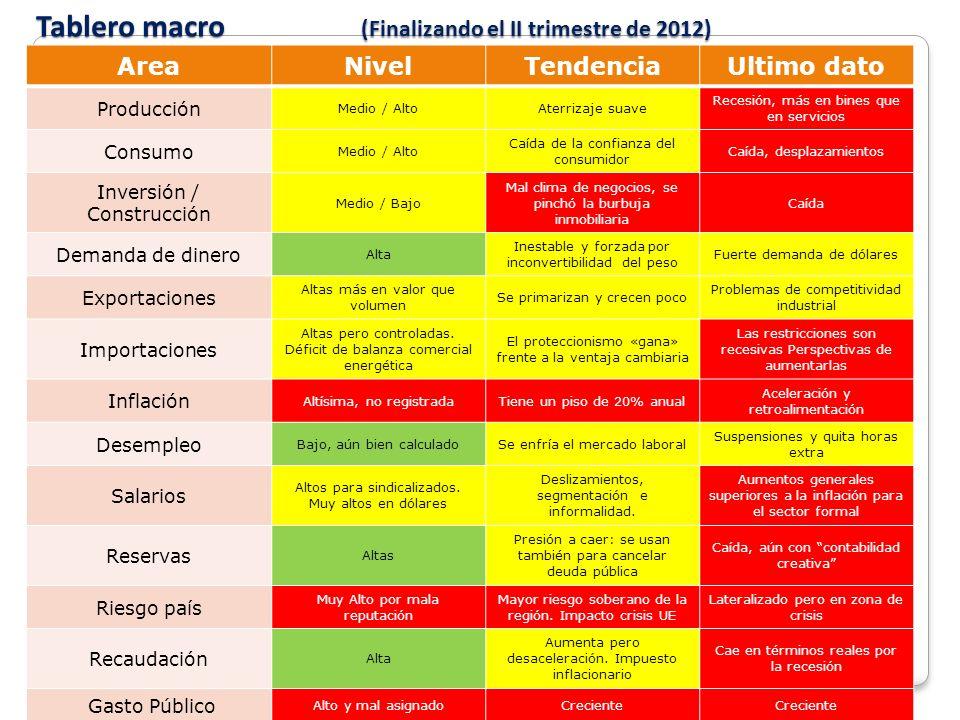 Tablero macro (Finalizando el II trimestre de 2012)