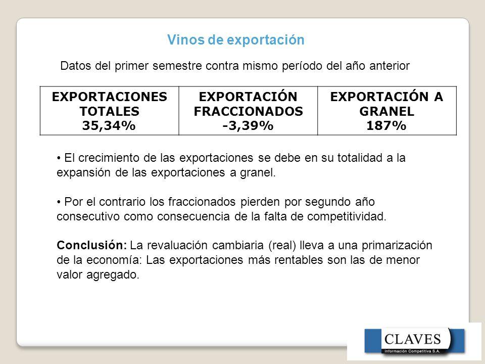 EXPORTACIONES TOTALES 35,34% EXPORTACIÓN FRACCIONADOS -3,39%
