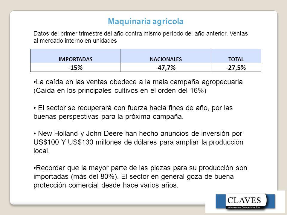 Maquinaria agrícola -15% -47,7% -27,5%
