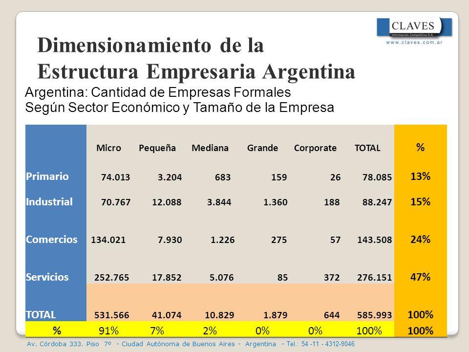 Dimensionamiento de la Estructura Empresaria Argentina