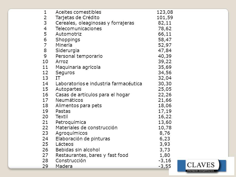 1 Aceites comestibles. 123,08. 2. Tarjetas de Crédito. 101,59. 3. Cereales, oleaginosas y forrajeras.
