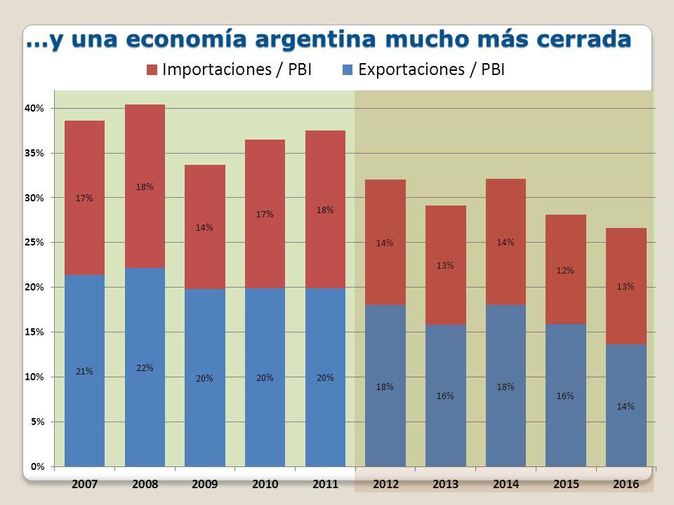 …y una economía argentina mucho más cerrada