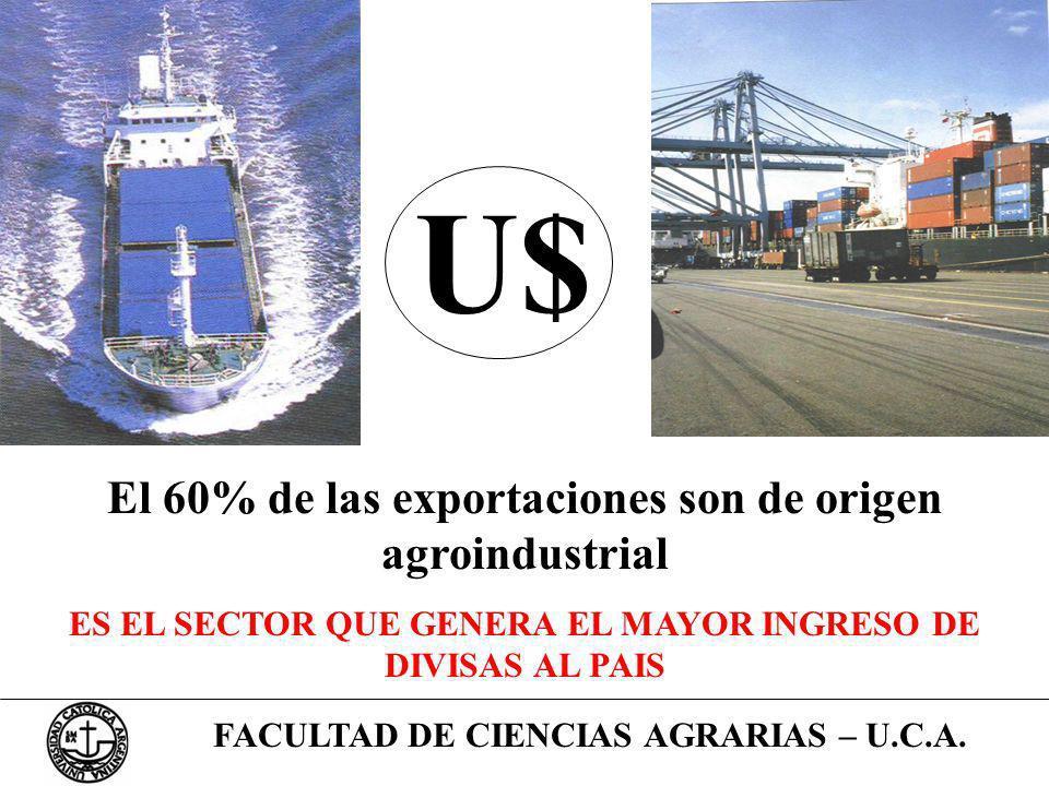 U$ El 60% de las exportaciones son de origen agroindustrial