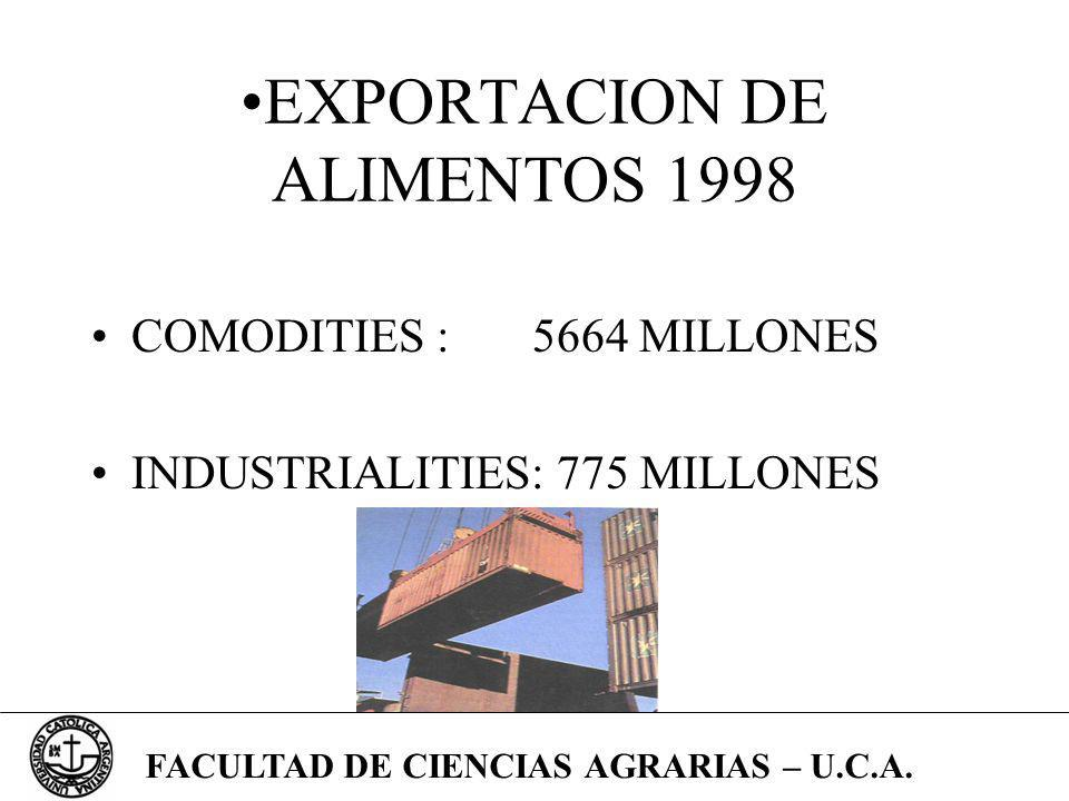 EXPORTACION DE ALIMENTOS 1998
