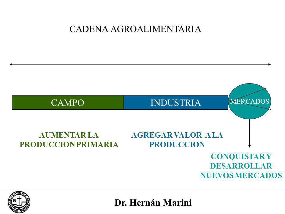 CADENA AGROALIMENTARIA