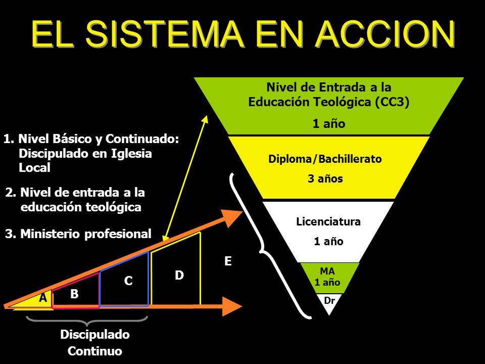 Nivel de Entrada a la Educación Teológica (CC3) Diploma/Bachillerato