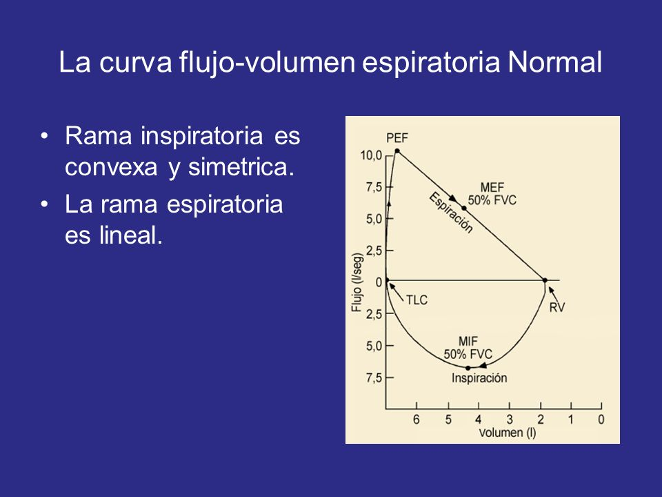 La curva flujo-volumen espiratoria Normal