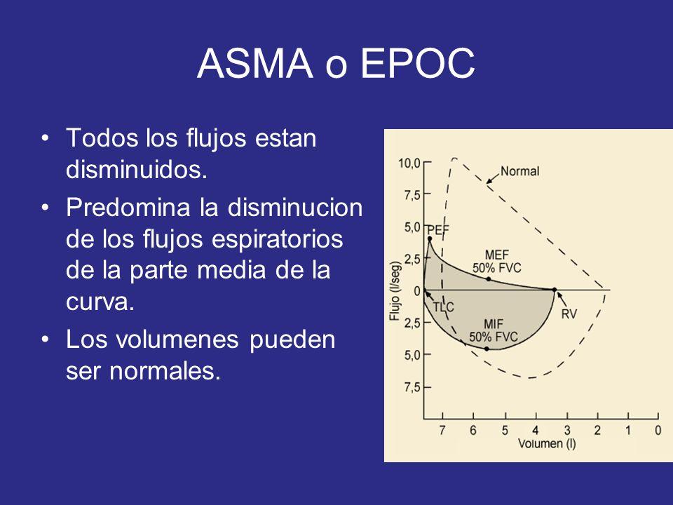 ASMA o EPOC Todos los flujos estan disminuidos.