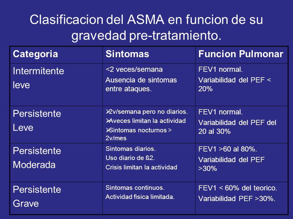 Clasificacion del ASMA en funcion de su gravedad pre-tratamiento.