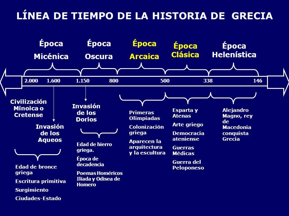 LÍNEA DE TIEMPO DE LA HISTORIA DE GRECIA