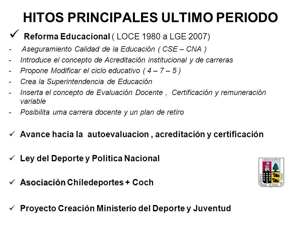 HITOS PRINCIPALES ULTIMO PERIODO