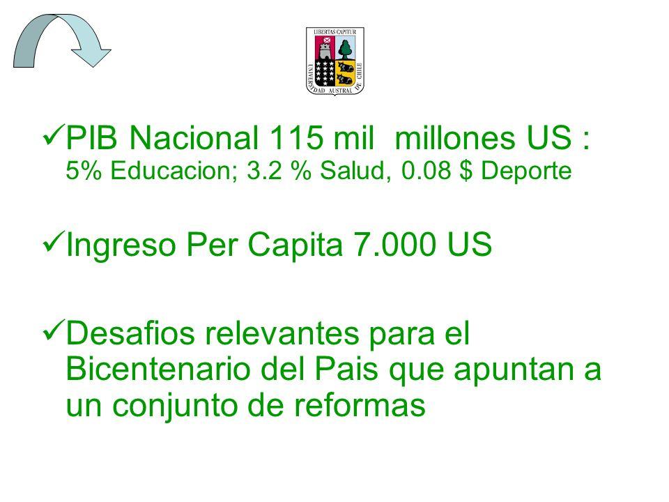 PIB Nacional 115 mil millones US : 5% Educacion; 3. 2 % Salud, 0