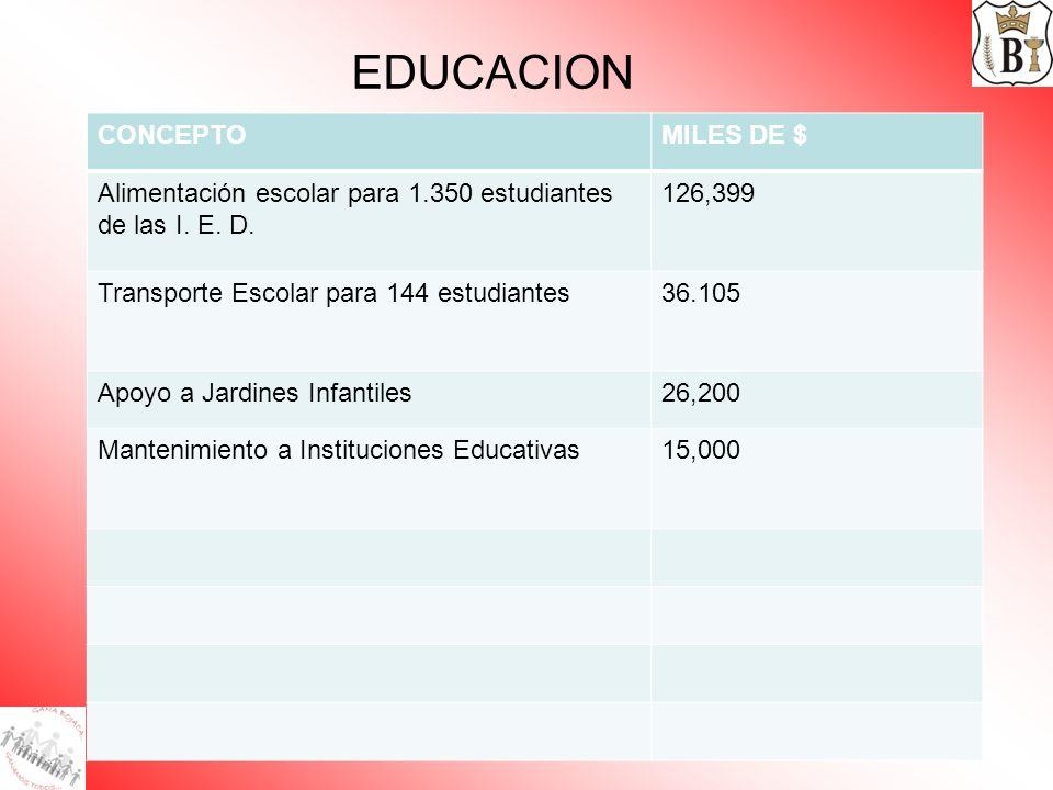 EDUCACION CONCEPTO MILES DE $
