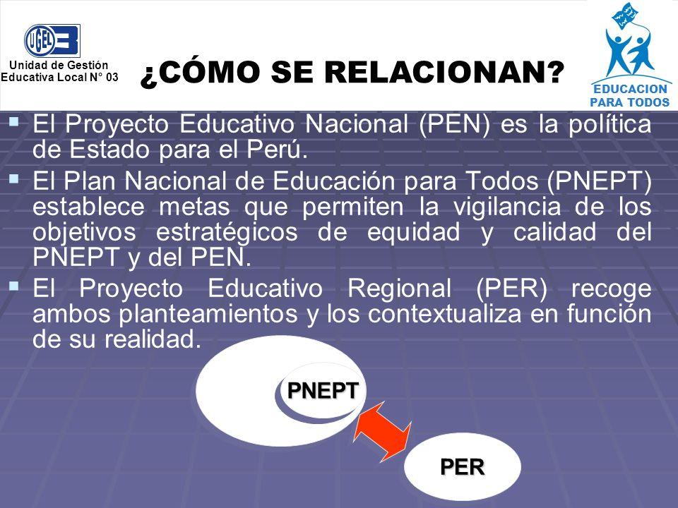 EDUCACION PARA TODOS Unidad de Gestión. Educativa Local N° 03. ¿CÓMO SE RELACIONAN