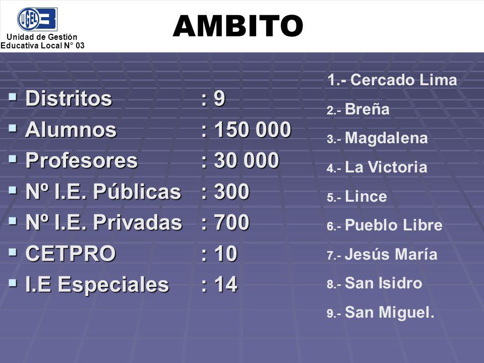 AMBITO Distritos : 9 Alumnos : 150 000 Profesores : 30 000