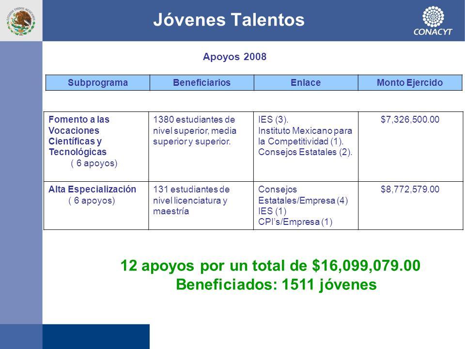 Jóvenes Talentos Apoyos 2008 12 apoyos por un total de $16,099,079.00