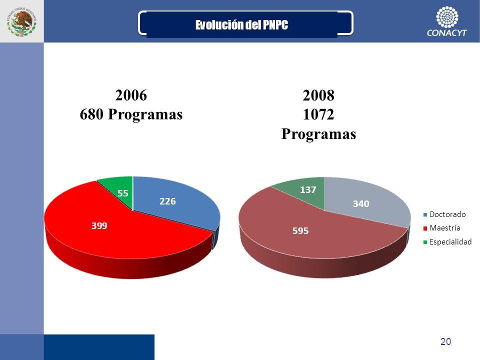 2006 680 Programas 2008 1072 Programas Evolución del PNPC 137 340 595