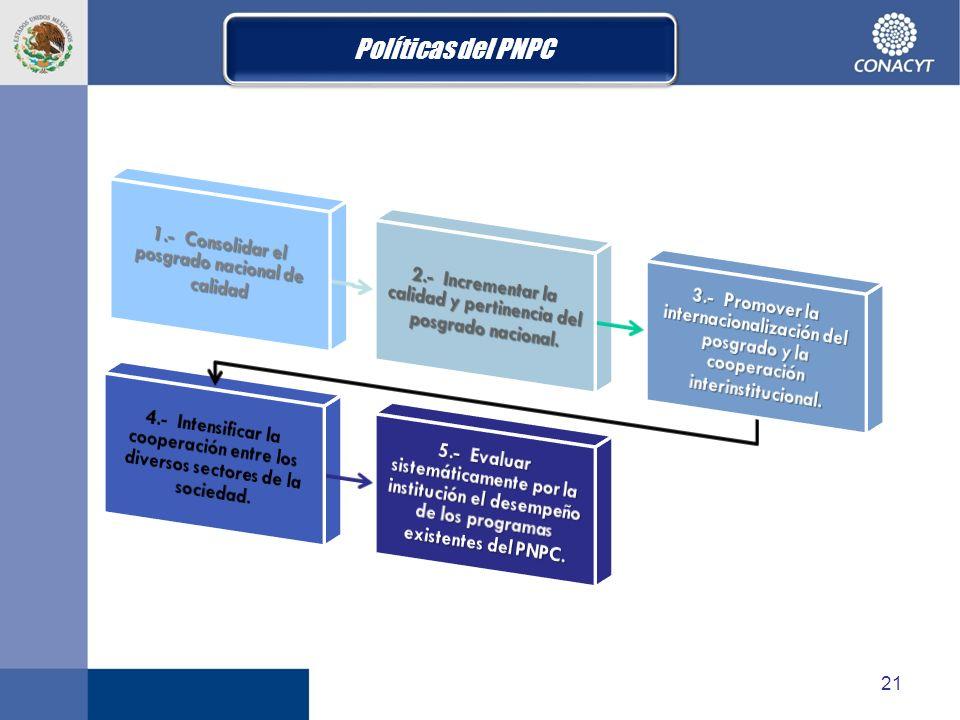 Políticas del PNPC 1.- Consolidar el posgrado nacional de calidad