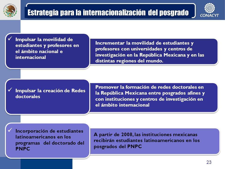Estrategia para la internacionalización del posgrado