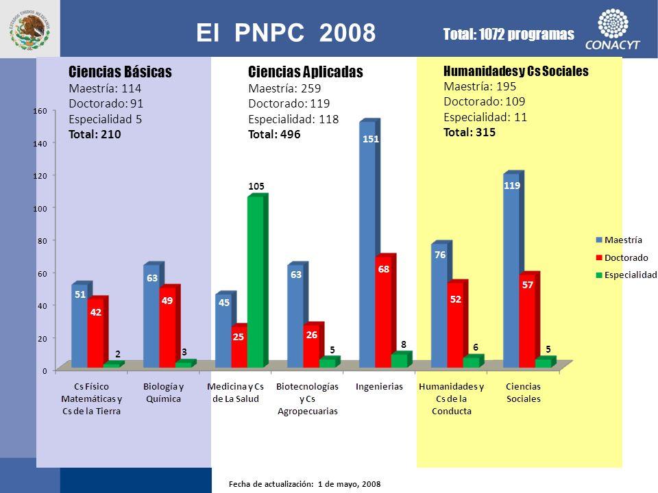El PNPC 2008 Total: 1072 programas Ciencias Básicas Ciencias Aplicadas