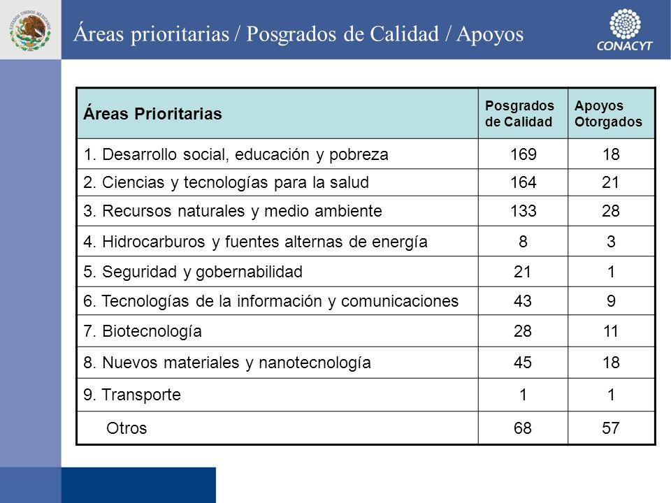 Áreas prioritarias / Posgrados de Calidad / Apoyos