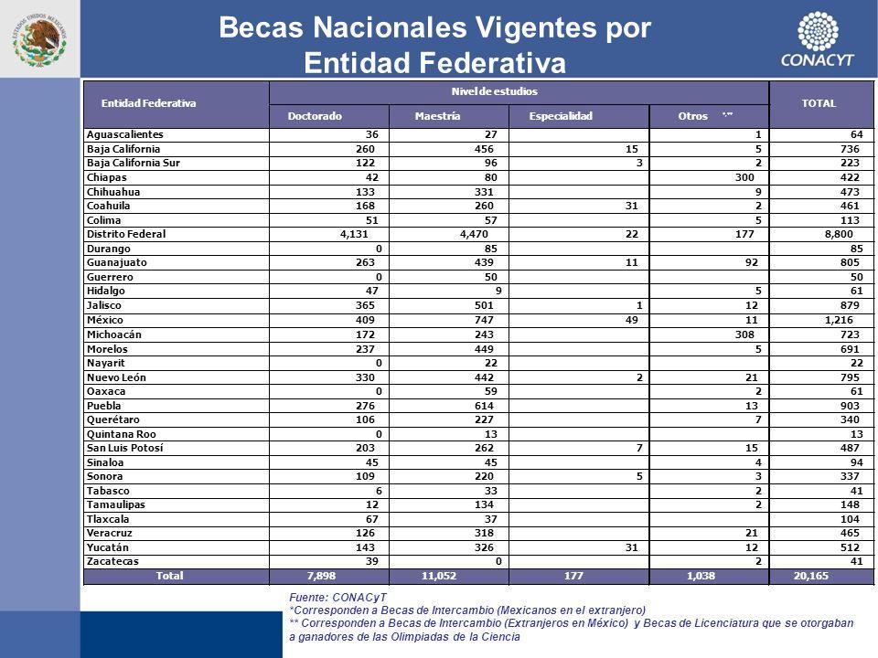 Becas Nacionales Vigentes por Entidad Federativa