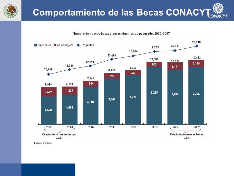 Comportamiento de las Becas CONACYT