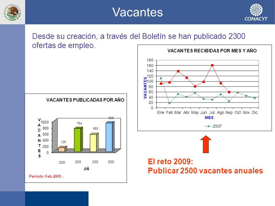Vacantes Desde su creación, a través del Boletín se han publicado 2300 ofertas de empleo.