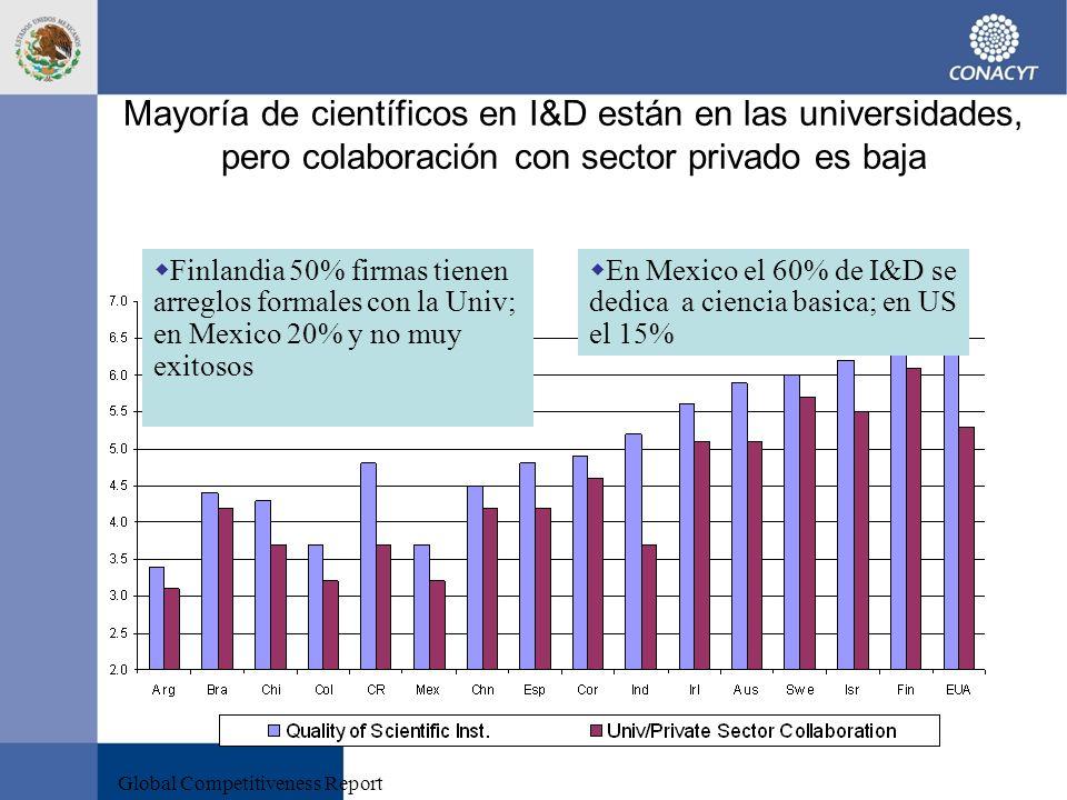 Mayoría de científicos en I&D están en las universidades, pero colaboración con sector privado es baja (interviews with entrepreneurs: score 1-7)