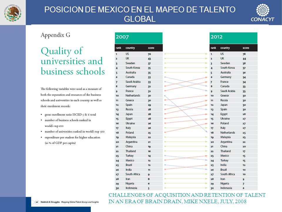 POSICION DE MEXICO EN EL MAPEO DE TALENTO GLOBAL