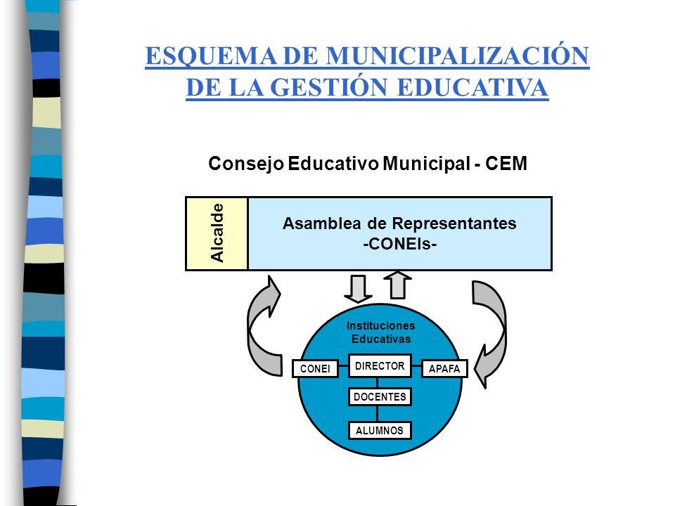 ESQUEMA DE MUNICIPALIZACIÓN DE LA GESTIÓN EDUCATIVA