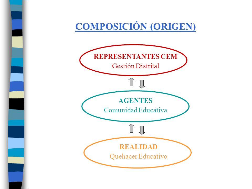 COMPOSICIÓN (ORIGEN) REPRESENTANTES CEM Gestión Distrital AGENTES
