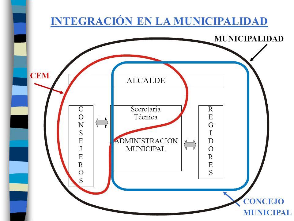 INTEGRACIÓN EN LA MUNICIPALIDAD